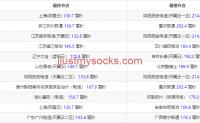 Just My Socks 测评:移动/联通/电信三网 CN2,YouTube 4K 高清